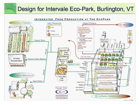 Intervale integrated design 1